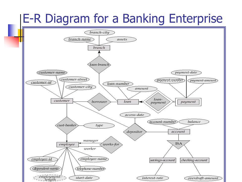 temple university   cis dept  cis    principles of database    e r diagram for a banking enterprise