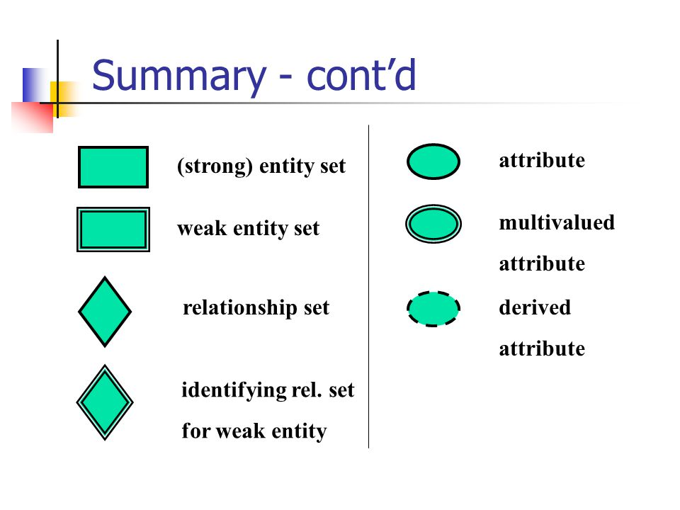Summary - contd (strong) entity set weak entity set relationship set identifying rel.