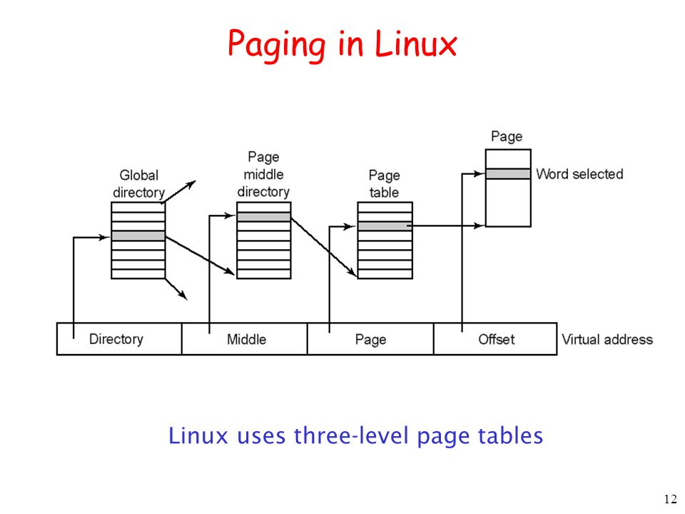 12 Paging in Linux Linux uses three-level page tables