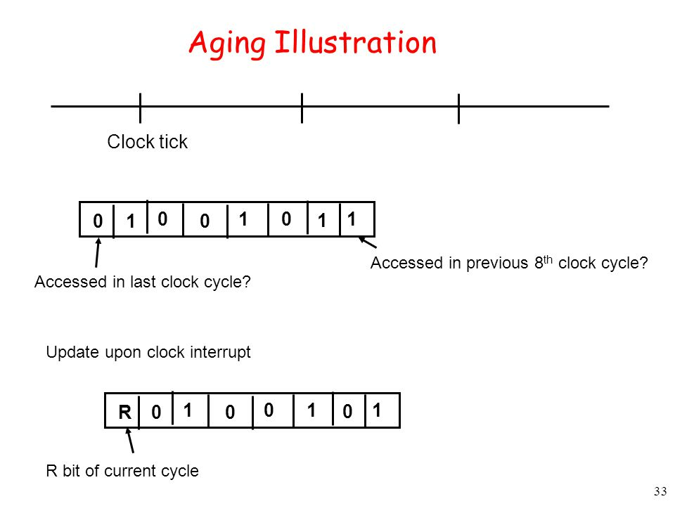33 Aging Illustration Clock tick 0 0 0 0 1 1 1 1 Accessed in last clock cycle.