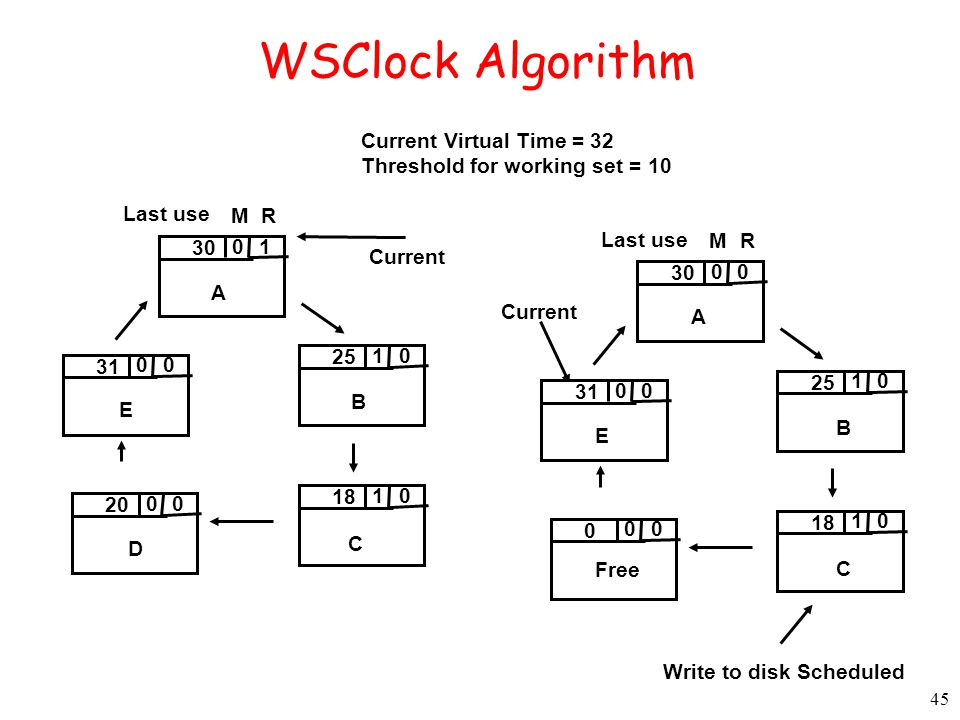45 WSClock Algorithm 1 A Current 0 30 0 B 1 25 0 C 1 18 0 D 0 20 0 E 0 31 RM Last use Current Virtual Time = 32 Threshold for working set = 10 0 A Current 0 30 0 B 1 25 0 C 1 18 0 Free 0 0 0 E 0 31 RM Last use Write to disk Scheduled