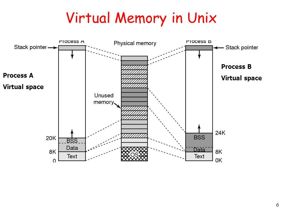 6 Virtual Memory in Unix Process A Virtual space Process B Virtual space