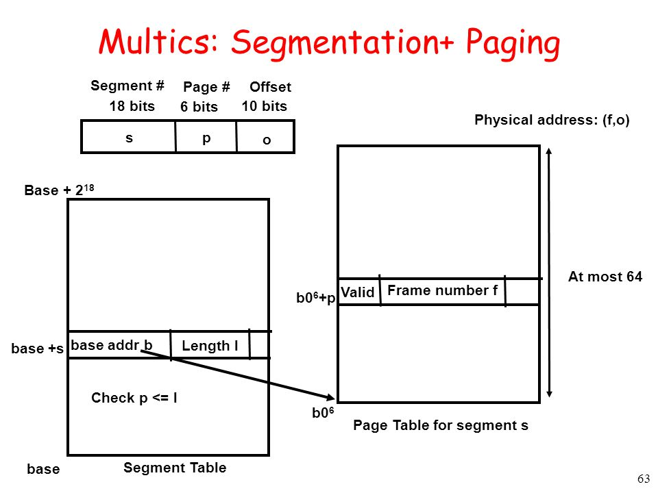 63 Multics: Segmentation+ Paging Physical address: (f,o) Segment # Page # 18 bits Offset 6 bits 10 bits sp o Segment Table base addr b Length l base +s base Base + 2 18 At most 64 Page Table for segment s Valid Frame number f b0 6 +p b0 6 Check p <= l