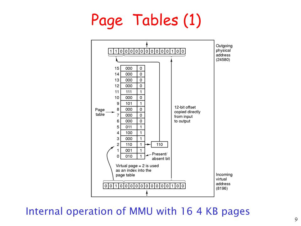 10 Design Issues What is the optimal size of a page frame .
