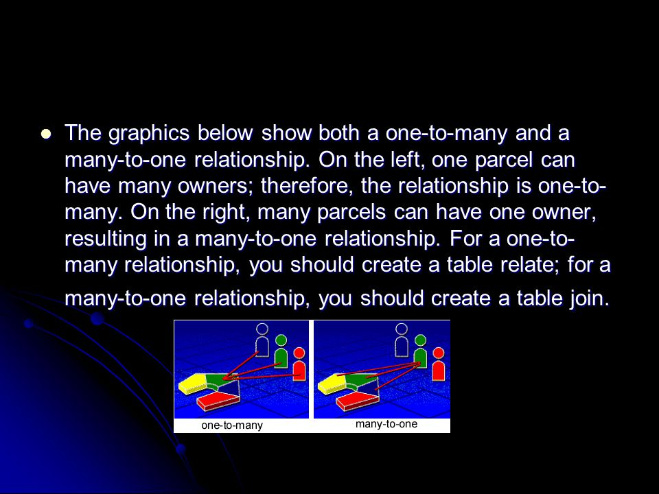 The graphics below show both a one-to-many and a many-to-one relationship.