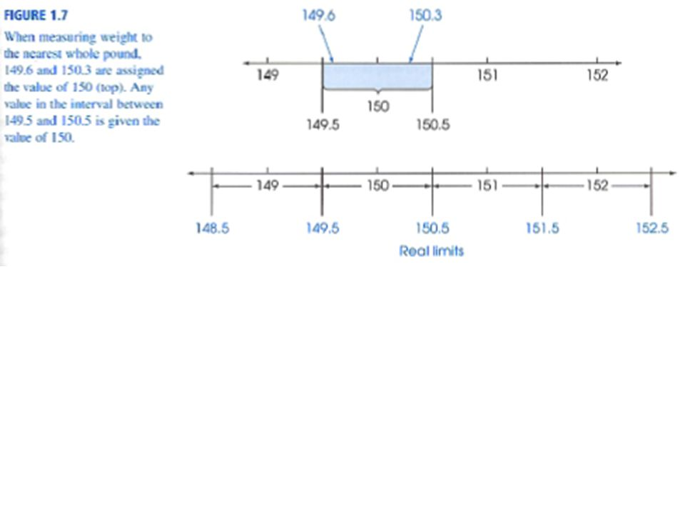 FDG: Histograms (I/R) Bars should be in contact with each other Extend to real limits Figure 2.2a (p 44)
