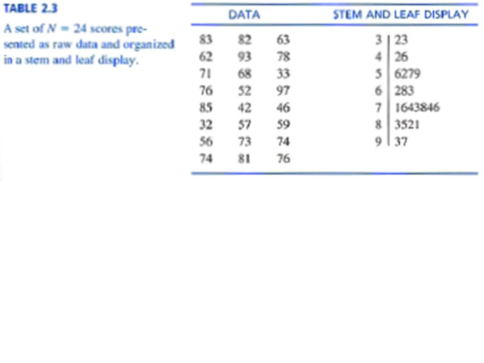 FDG: Stem and Leaf Displays (I/R) Process: List all stems that occur (no duplicates) List all leaves by its stem (duplicates) Variation: Double stems for greater detail First of two stems associated with leaves (0-4) Second stem with leaves (5-9) Table 2.4 (p 60)