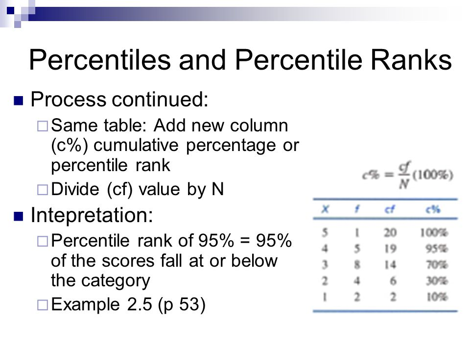 Percentiles and Percentile Ranks Process continued: Same table: Add new column (c%) cumulative percentage or percentile rank Divide (cf) value by N Intepretation: Percentile rank of 95% = 95% of the scores fall at or below the category Example 2.5 (p 53)