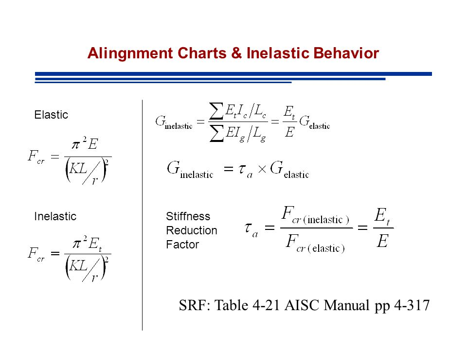 Alingnment Charts & Inelastic Behavior SRF: Table 4-21 AISC Manual pp 4-317 Stiffness Reduction Factor Elastic Inelastic