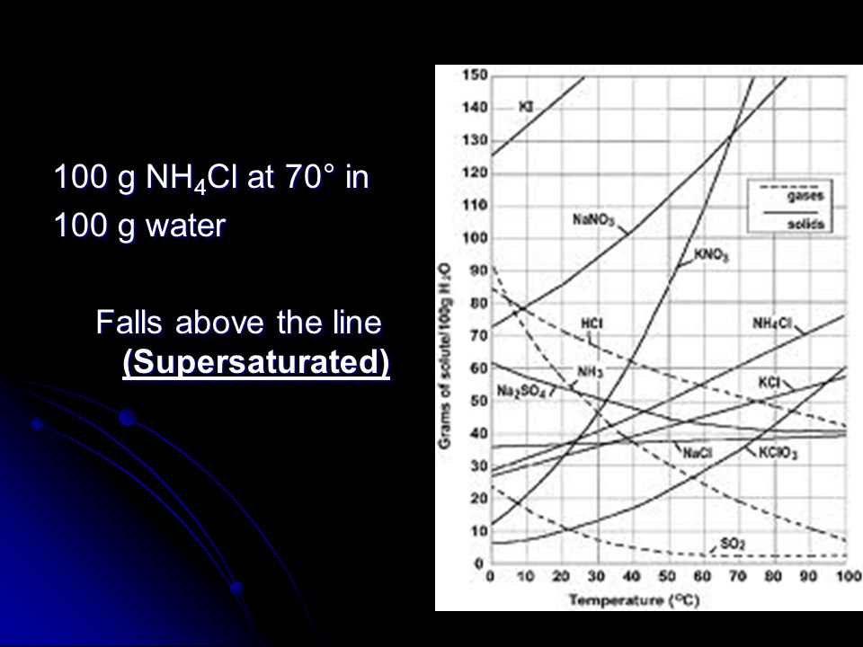 100 g NH 4 Cl at 70° in 100 g water Falls above the line (Supersaturated)