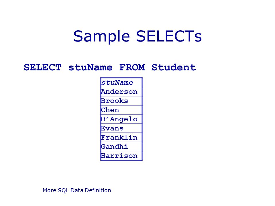 More SQL Data Definition Sample SELECTs SELECT stuName FROM Student stuName Anderson Brooks Chen DAngelo Evans Franklin Gandhi Harrison