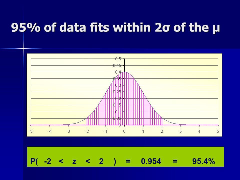 95% of data fits within 2σ of the μ P(-2<z<2)=0.954=95.4%