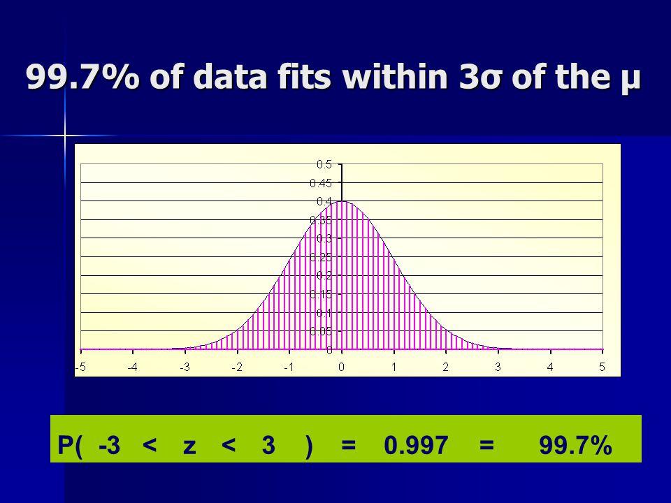 99.7% of data fits within 3σ of the μ P(-3<z<3)=0.997=99.7%