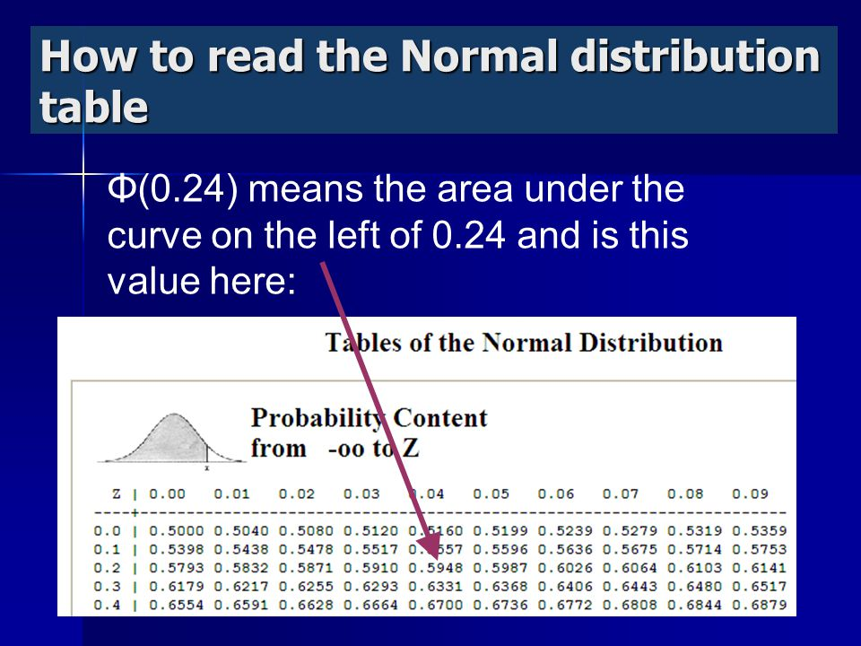 How to read the Normal distribution table Φ(0.24) means the area under the curve on the left of 0.24 and is this value here: