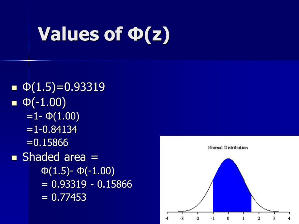 Values of Φ(z) Φ(1.5)=0.93319 Φ(1.5)=0.93319 Φ(-1.00) Φ(-1.00) =1- Φ(1.00) =1-0.84134=0.15866 Shaded area = Shaded area = Φ(1.5)- Φ(-1.00) = 0.93319 -