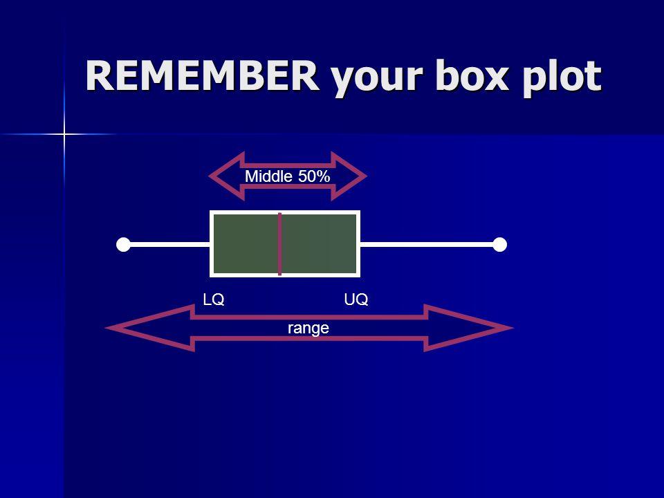 REMEMBER your box plot LQUQ Middle 50% range