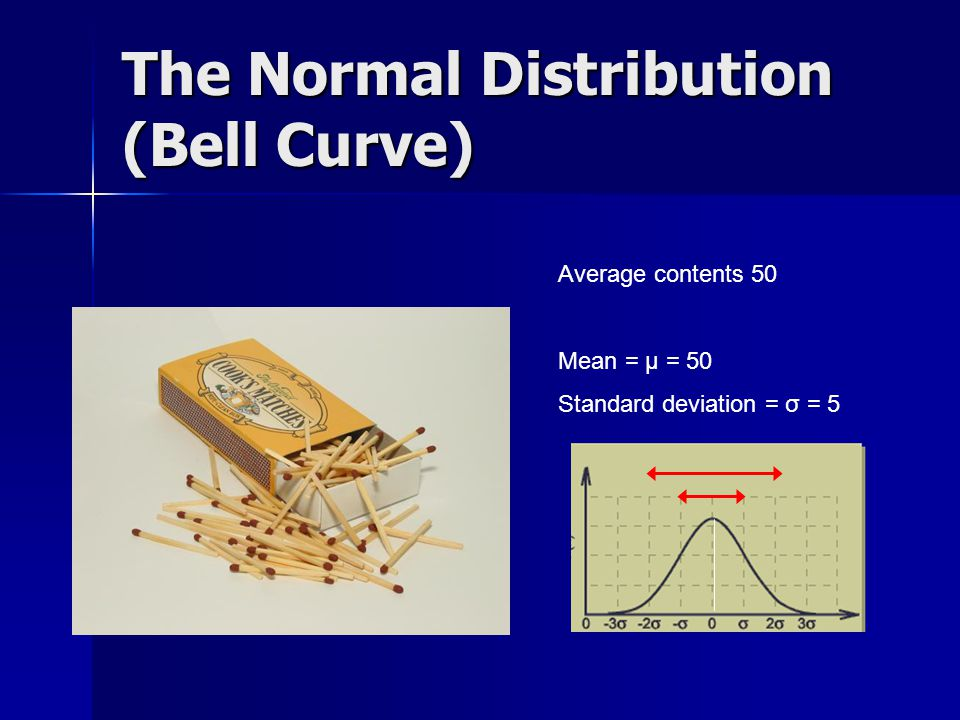 The Normal Distribution (Bell Curve) Average contents 50 Mean = μ = 50 Standard deviation = σ = 5