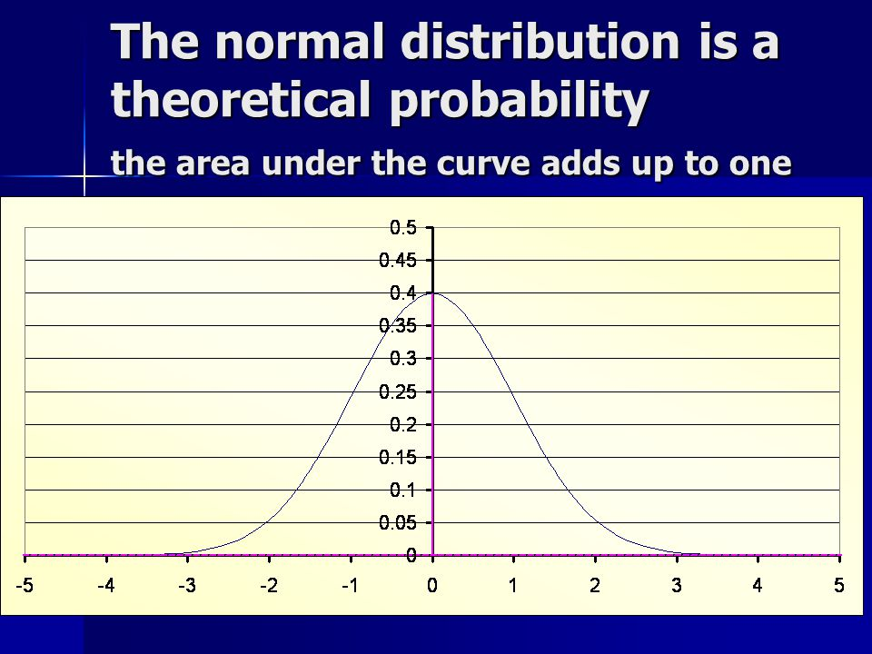 The normal distribution is a theoretical probability the area under the curve adds up to one