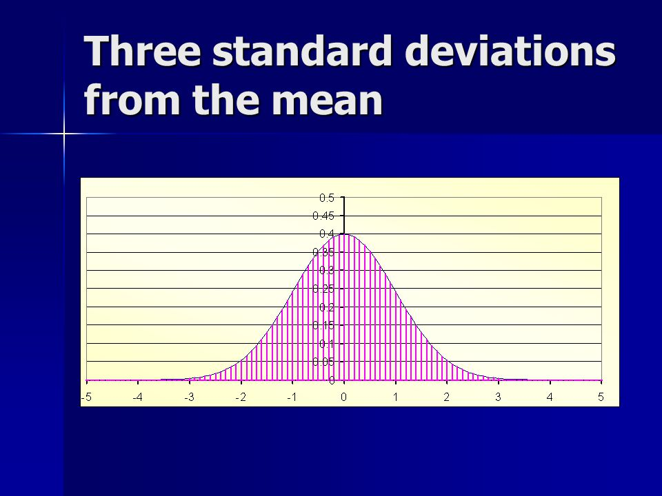 Three standard deviations from the mean