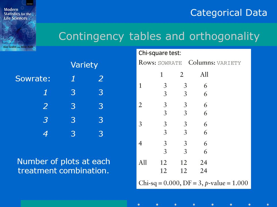 Categorical Data Contingency tables and orthogonality Variety Sowrate:12 133 233 333 433 Number of plots at each treatment combination.