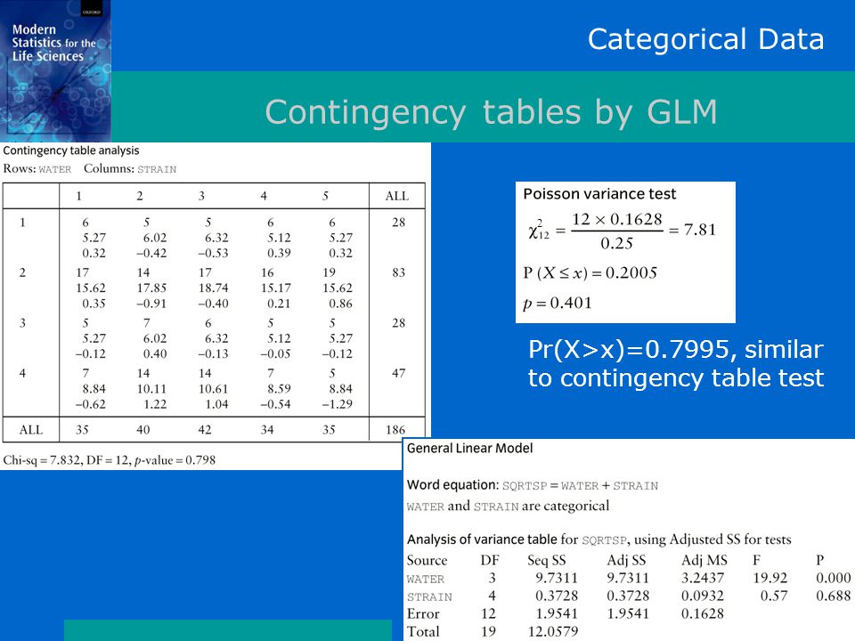 Categorical Data Contingency tables by GLM 2 Pr(X>x)=0.7995, similar to contingency table test