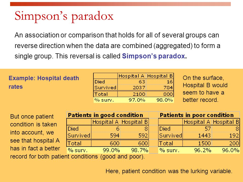 Simpsons paradox An association or comparison that holds for all of several groups can reverse direction when the data are combined (aggregated) to fo