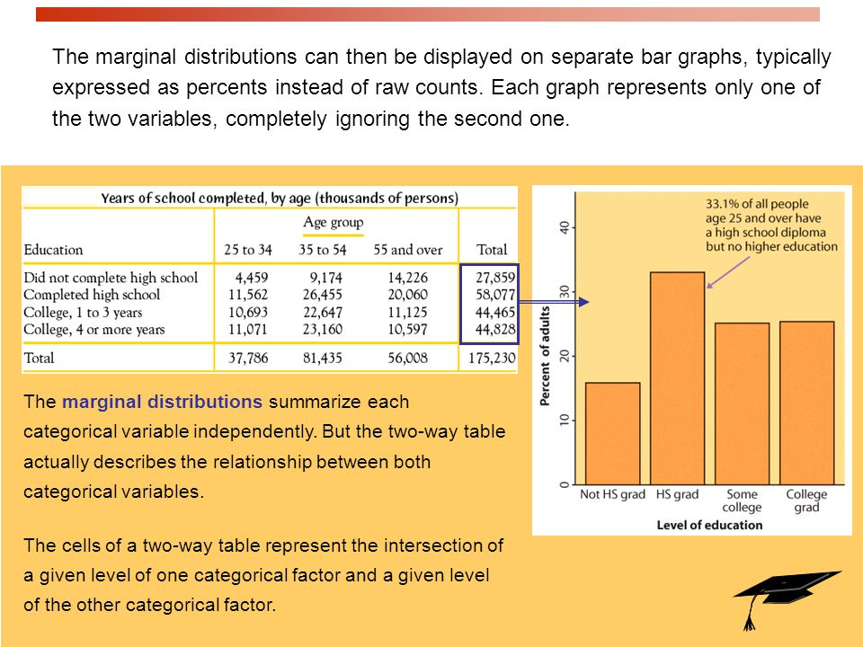 The marginal distributions can then be displayed on separate bar graphs, typically expressed as percents instead of raw counts. Each graph represents