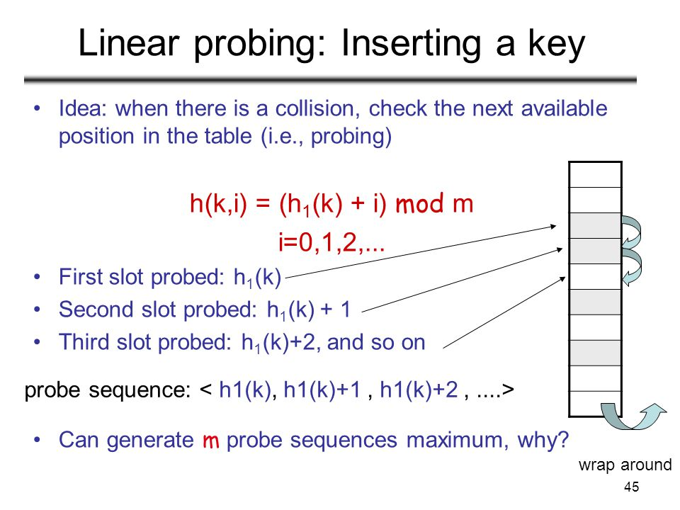 45 Linear probing: Inserting a key Idea: when there is a collision, check the next available position in the table (i.e., probing) h(k,i) = (h 1 (k) +