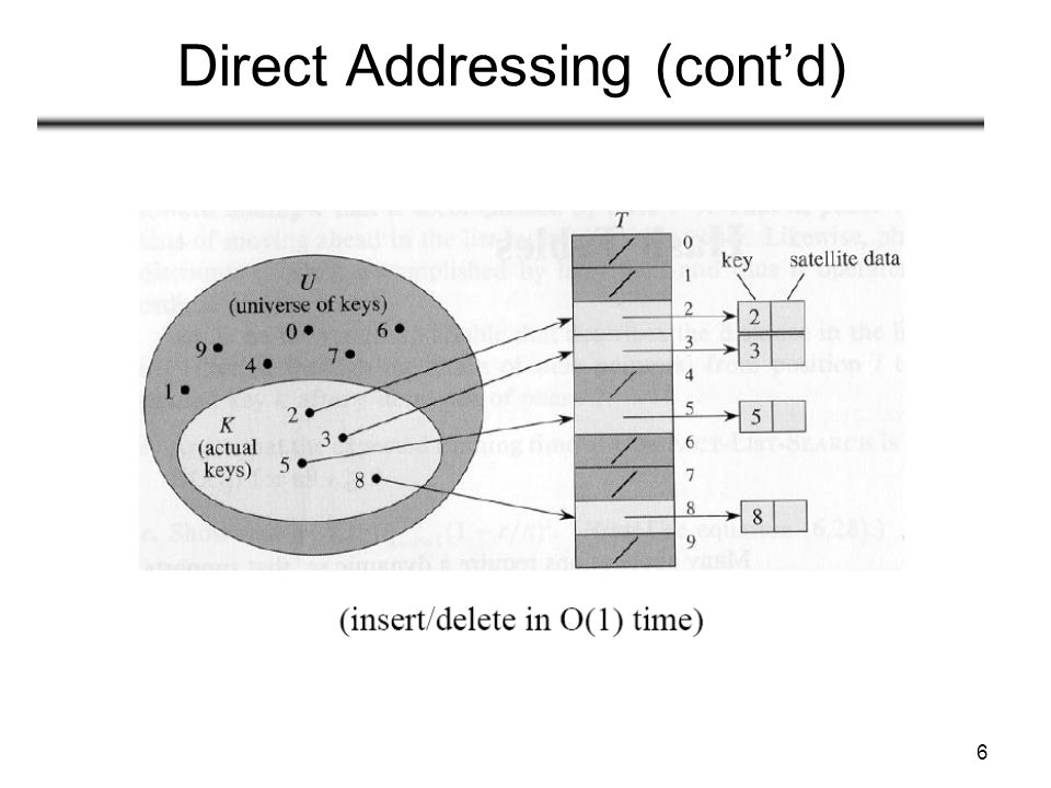 6 Direct Addressing (contd)