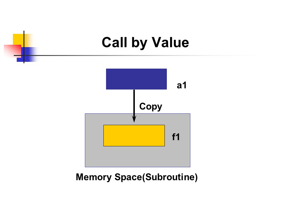 Call by Value Data: a1,a2.a1 = A. a2 = A. PERFORM routine1 USING a1 a2..…...