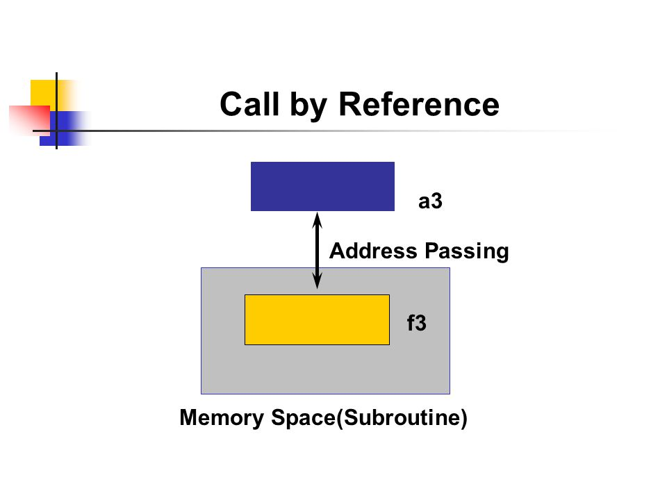 Call by Reference Data: a3.a3 = A. PERFORM routine2 USING a3..…...