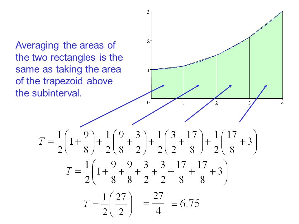 Averaging the areas of the two rectangles is the same as taking the area of the trapezoid above the subinterval.