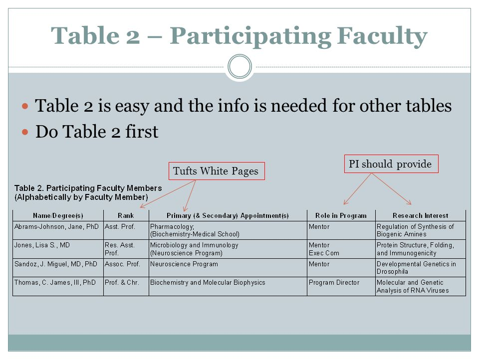 Table 2 – Participating Faculty Table 2 is easy and the info is needed for other tables Do Table 2 first Tufts White PagesPI should provide