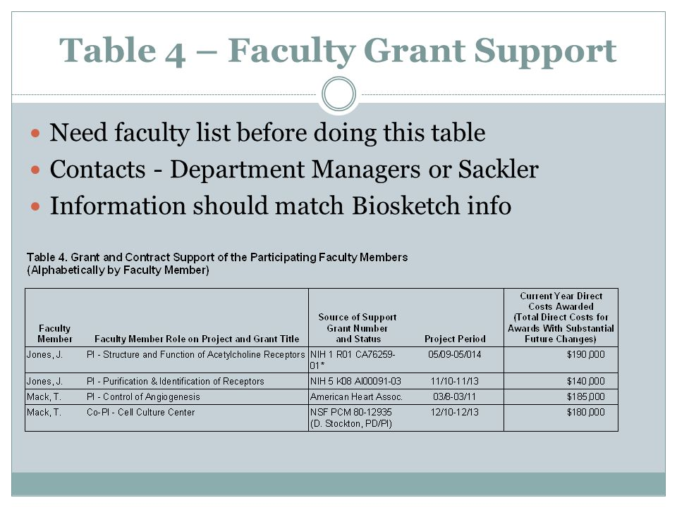 Table 4 – Faculty Grant Support Need faculty list before doing this table Contacts - Department Managers or Sackler Information should match Biosketch info