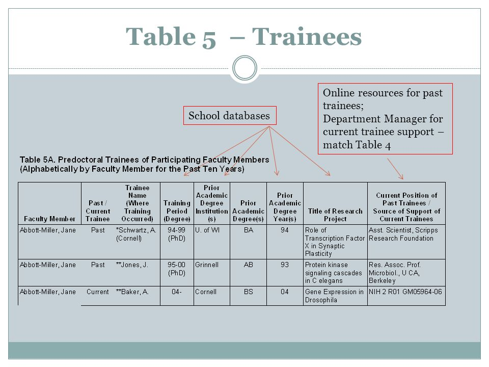 Table 5 – Trainees Online resources for past trainees; Department Manager for current trainee support – match Table 4 School databases