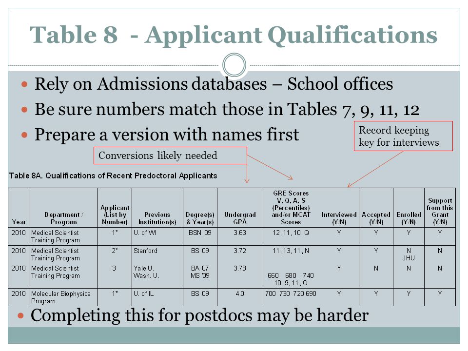 Table 8 - Applicant Qualifications Rely on Admissions databases – School offices Be sure numbers match those in Tables 7, 9, 11, 12 Prepare a version with names first Record keeping key for interviews Completing this for postdocs may be harder Conversions likely needed
