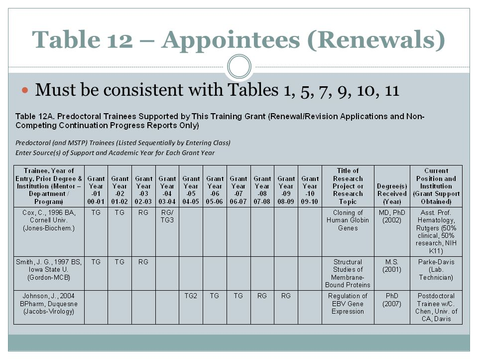 Table 12 – Appointees (Renewals) Must be consistent with Tables 1, 5, 7, 9, 10, 11
