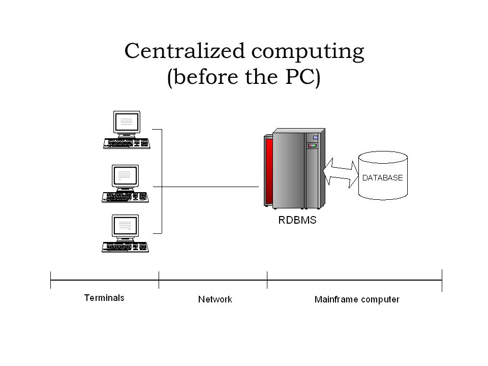 Centralized computing (before the PC)