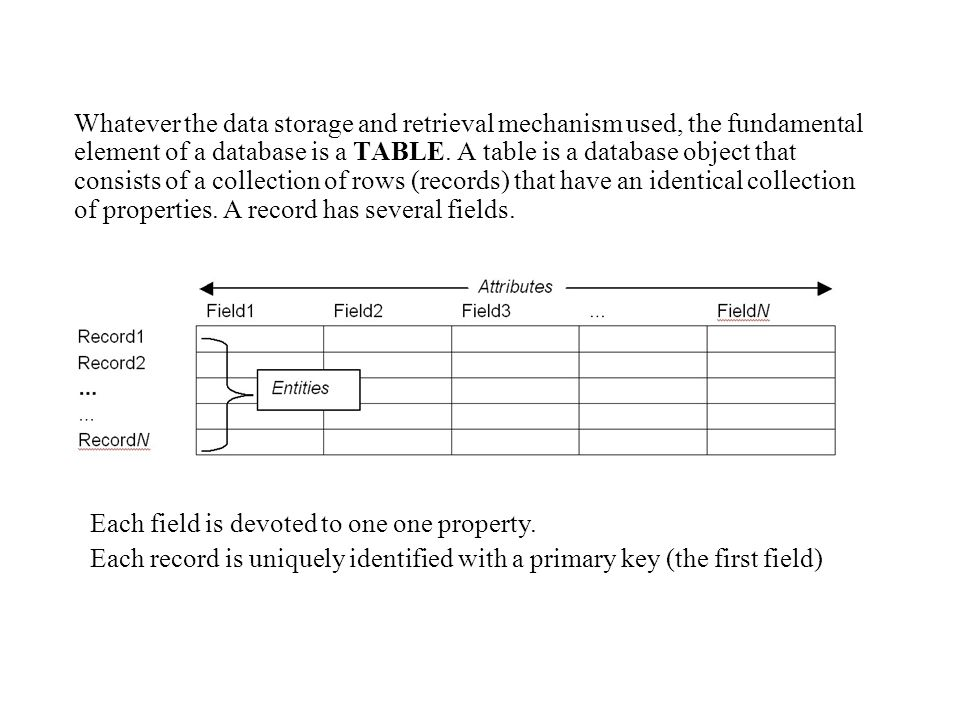 Flat-file databases A single table database Suitable for contact lists but problematic when records are expanded with more data, like customers expanded with sales.