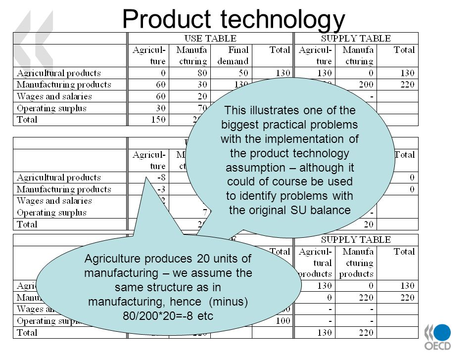 Product technology This illustrates one of the biggest practical problems with the implementation of the product technology assumption – although it c