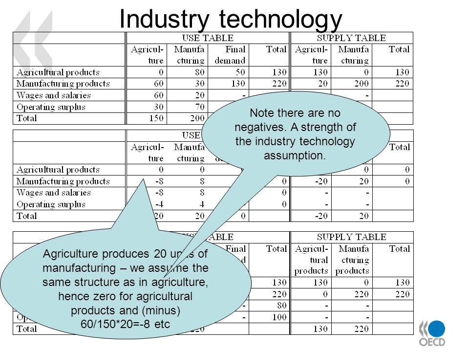 Industry technology Agriculture produces 20 units of manufacturing – we assume the same structure as in agriculture, hence zero for agricultural produ