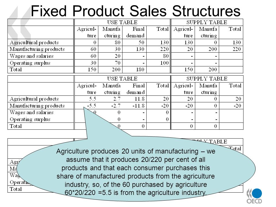Fixed Product Sales Structures Agriculture produces 20 units of manufacturing – we assume that it produces 20/220 per cent of all products and that each consumer purchases this share of manufactured products from the agriculture industry, so, of the 60 purchased by agriculture 60*20/220 =5.5 is from the agriculture industry.