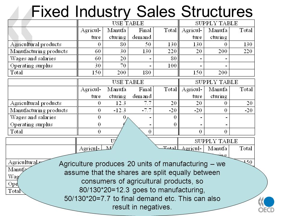 Fixed Industry Sales Structures Agriculture produces 20 units of manufacturing – we assume that the shares are split equally between consumers of agricultural products, so 80/130*20=12.3 goes to manufacturing, 50/130*20=7.7 to final demand etc.