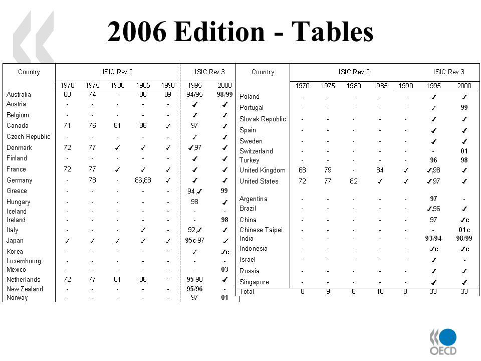 2006 Edition - Tables
