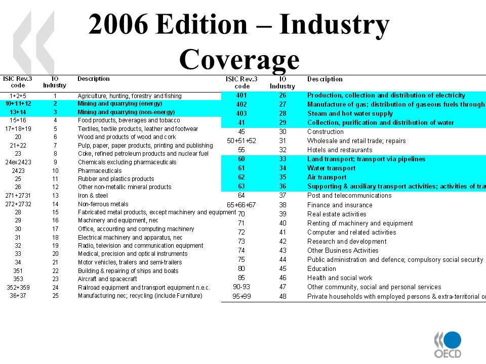 2006 Edition – Industry Coverage