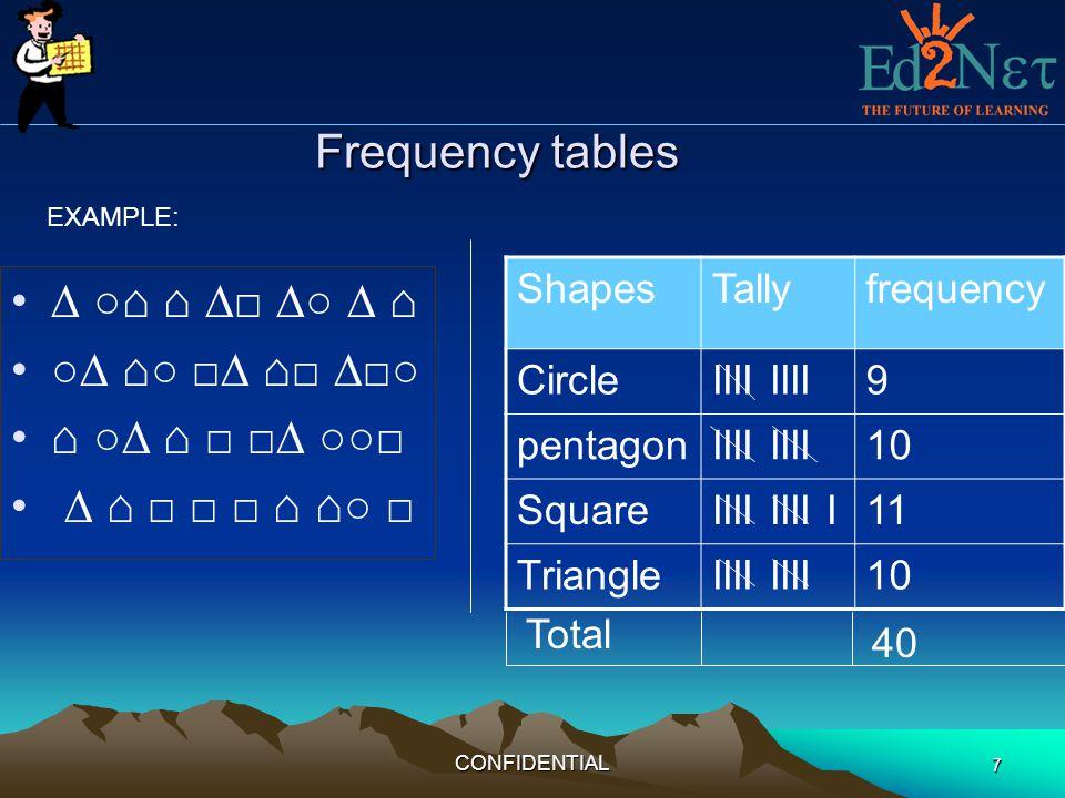 CONFIDENTIAL 7 Frequency tables ShapesTallyfrequency CircleIIII 9 pentagonIIII 10 SquareIIII IIII I11 TriangleIIII 10 EXAMPLE: Total 40