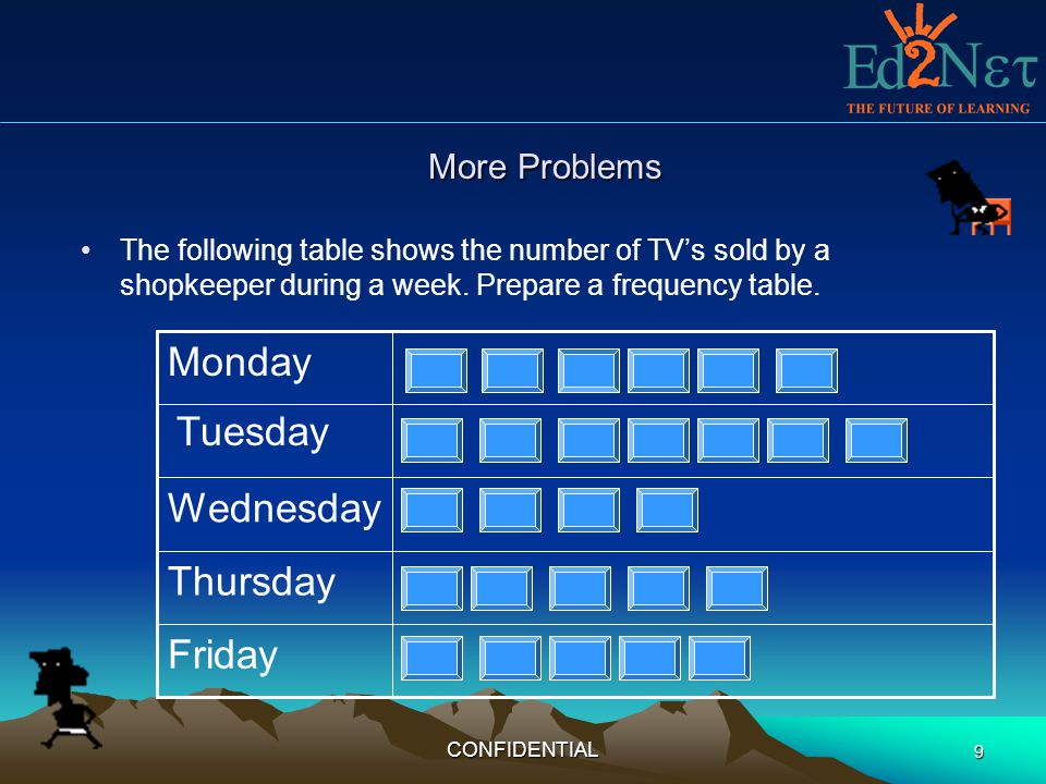 CONFIDENTIAL 9 More Problems The following table shows the number of TVs sold by a shopkeeper during a week. Prepare a frequency table. Friday Thursda
