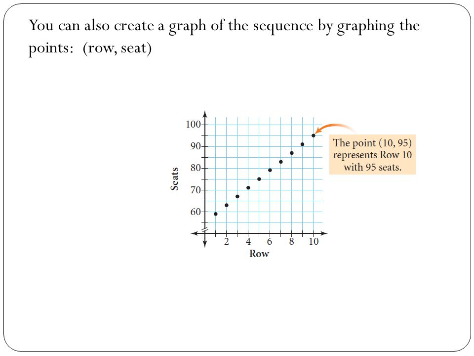 You can also create a graph of the sequence by graphing the points: (row, seat)
