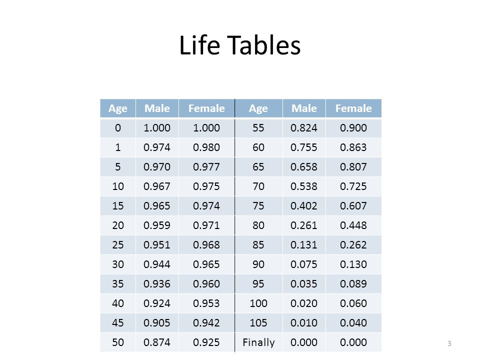 Risk Suppose you want to find the probability of a male dying between the ages of 20 and 30 P(male dying between 20 and 30) = P(alive at 20) – P(alive at 30) P(male alive at 20) = P(male alive at 30) = P(male dying between 20 and 30) = 14