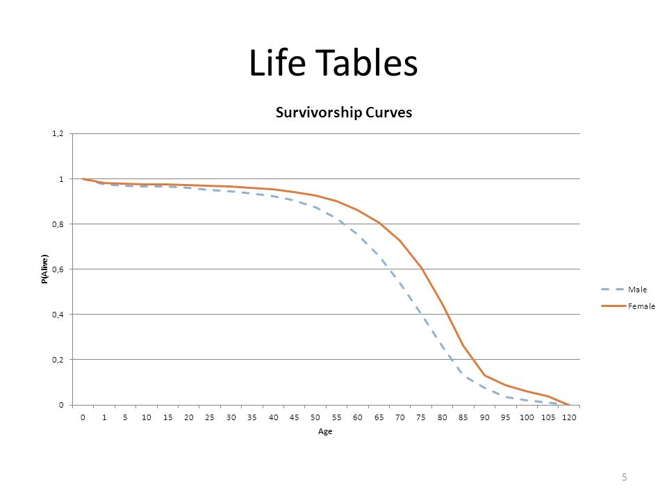 Risk Suppose you want to find the probability of a female dying between the ages of 85 and 90 P(female dying between 85 and 90) = P(alive at 85) – P(alive at 90) P(female alive at 85) = P(female alive at 90) = P(female dying between 85 and 90) = 16